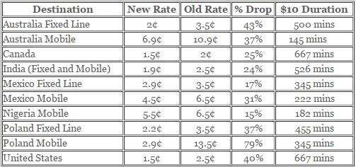 sonartel reduced rates